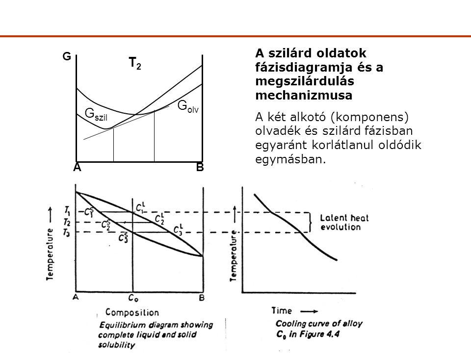 A szilárd oldatok fázisdiagramja és a megszilárdulás mechanizmusa A két alkotó (komponens) olvadék és szilárd fázisban egyaránt korlátlanul oldódik egymásban.