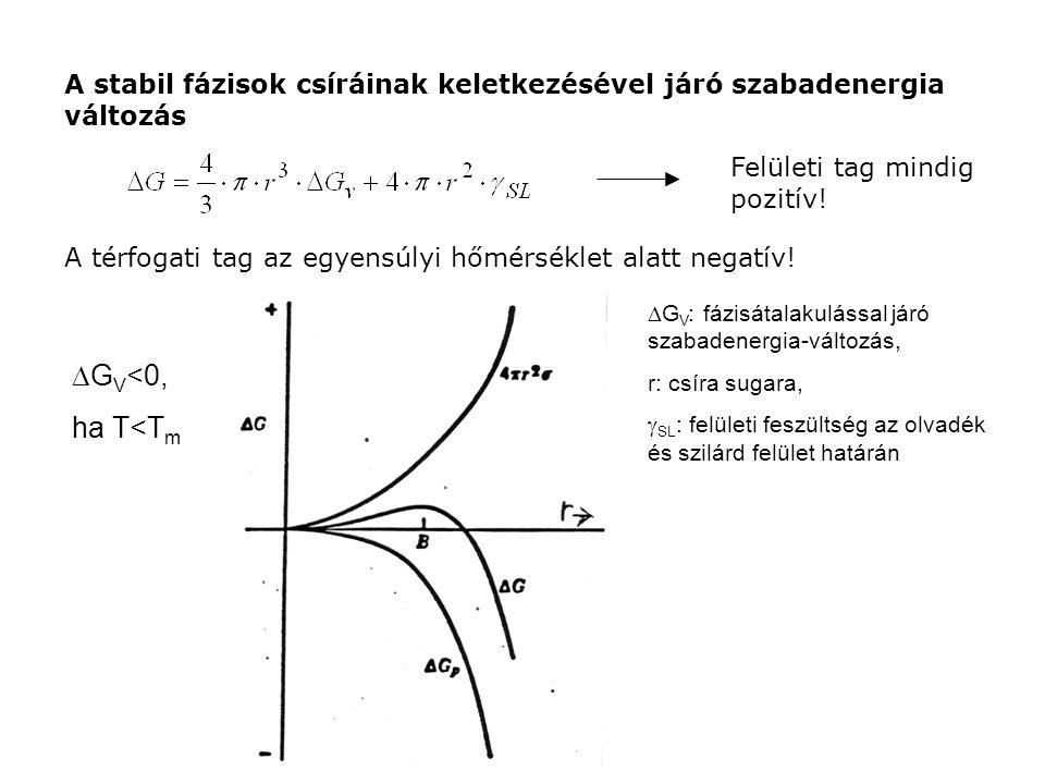 Ha az átalakulást, mint a túlhűlés mértékét (vagy mint időbeni eseményt) nézem, A kritikus csíra mérete: r*: kritikus csíra sugara, T E : átalakulás egyensúlyi hőmérséklete (olvadáspont), L: olvadáshő, ΔT: túlhűtés mértéke