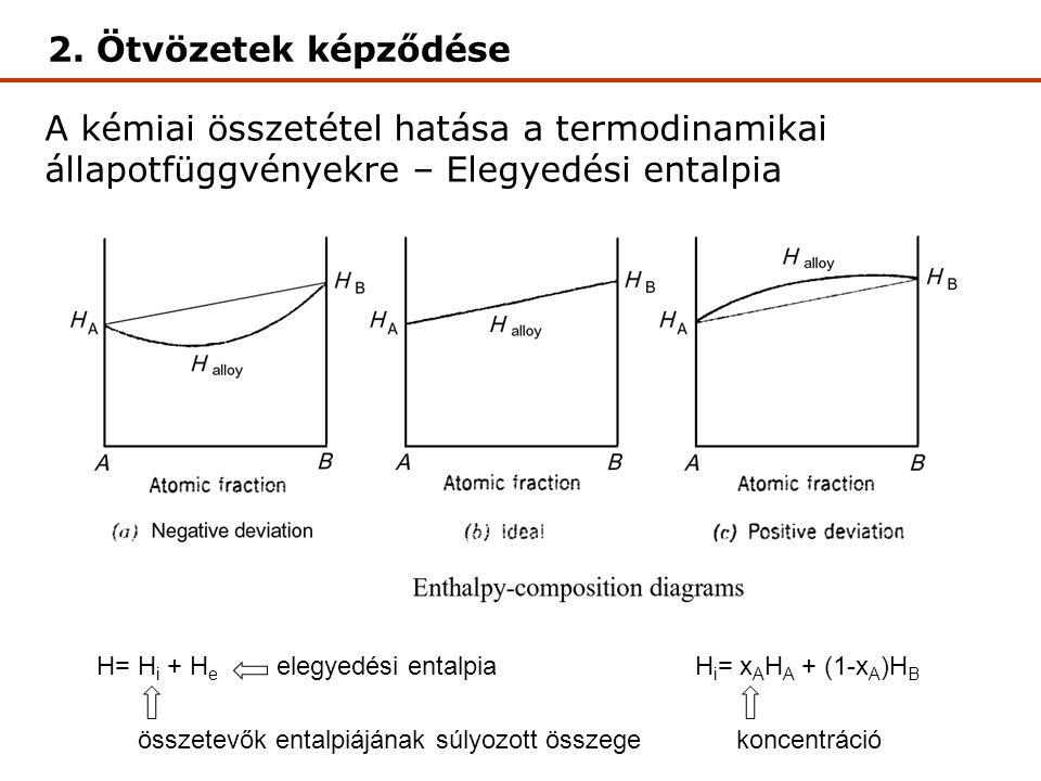 A kémiai összetétel hatása a termodinamikai állapotfüggvényekre – Elegyedési entalpia Elegyedési entalpia H= H i + H e H i = x A H A + (1-x A )H B összetevők entalpiájának súlyozott összege elegyedési entalpia koncentráció 2.