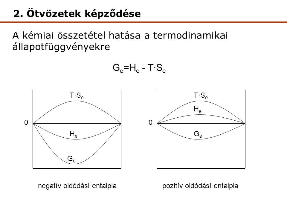 A kémiai összetétel hatása a termodinamikai állapotfüggvényekre 0 T·SeT·Se HeHe GeGe 0 T·SeT·Se HeHe GeGe G e =H e - T·S e negatív oldódási entalpiapozitív oldódási entalpia 2.