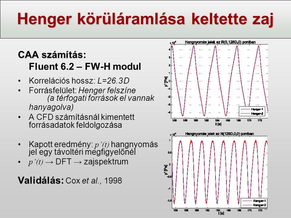Henger körüláramlása keltette zaj CAA számítás: Fluent 6.2 – FW-H modul Korrelációs hossz: L=26.3 D Forrásfelület: Henger felszíne (a térfogati forrás