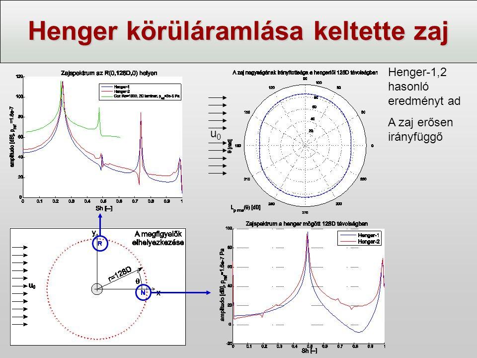 Henger körüláramlása keltette zaj Henger-1,2 hasonló eredményt ad A zaj erősen irányfüggő u0u0