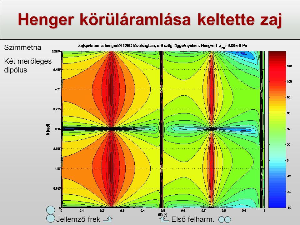 Henger körüláramlása keltette zaj Jellemző frek Első felharm. Szimmetria Két merőleges dipólus