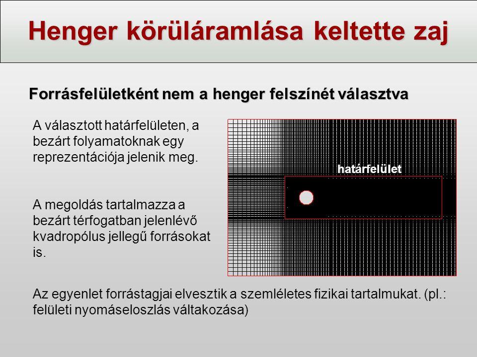 Henger körüláramlása keltette zaj Forrásfelületként nem a henger felszínét választva határfelület A választott határfelületen, a bezárt folyamatoknak