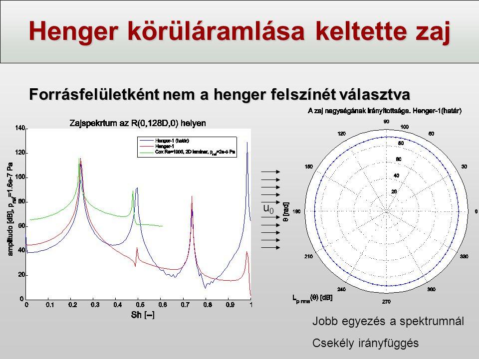 Henger körüláramlása keltette zaj Forrásfelületként nem a henger felszínét választva Jobb egyezés a spektrumnál Csekély irányfüggés u0u0