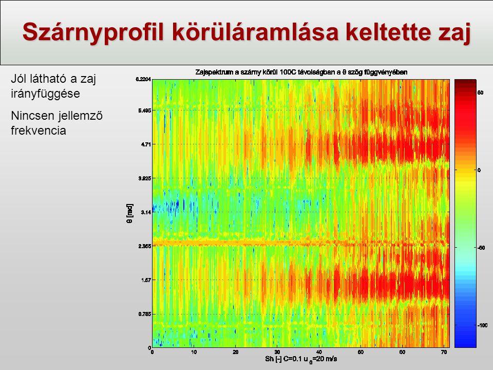 Szárnyprofil körüláramlása keltette zaj Jól látható a zaj irányfüggése Nincsen jellemző frekvencia