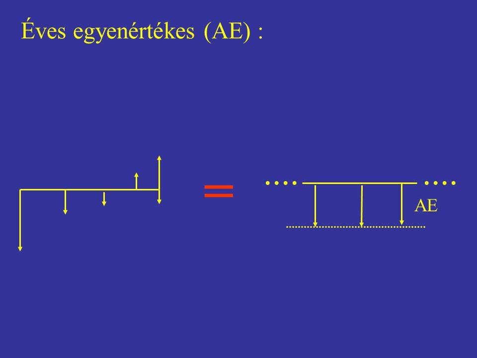 Éves egyenértékes (AE) :.... AE =