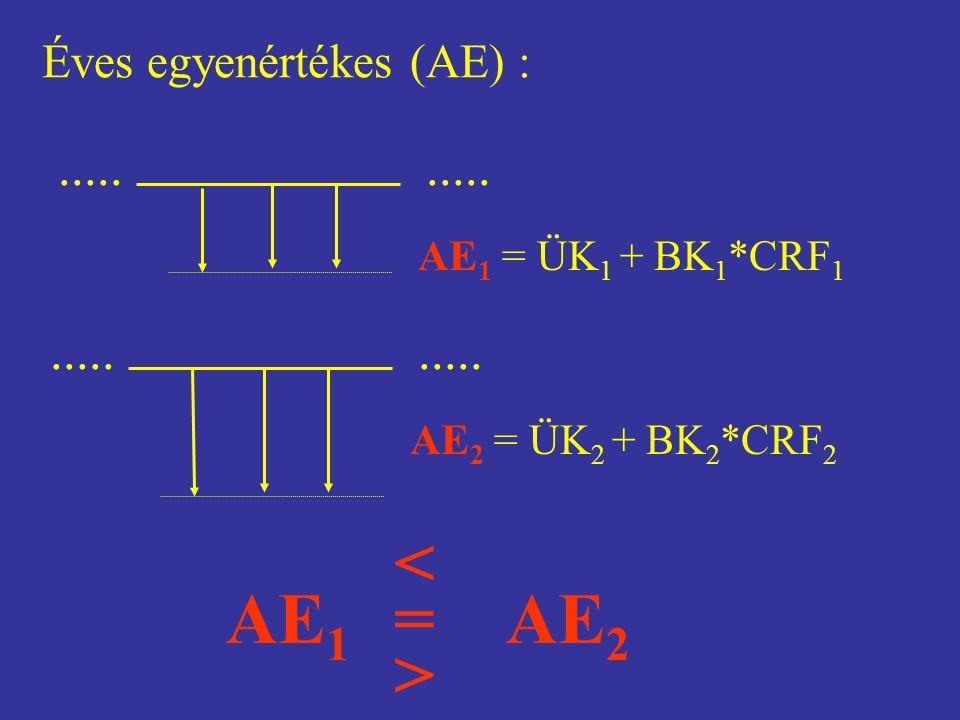 Éves egyenértékes (AE) : AE 1 = ÜK 1 + BK 1 *CRF 1..... AE 2 = ÜK 2 + BK 2 *CRF 2..... AE 1 AE 2 > < =