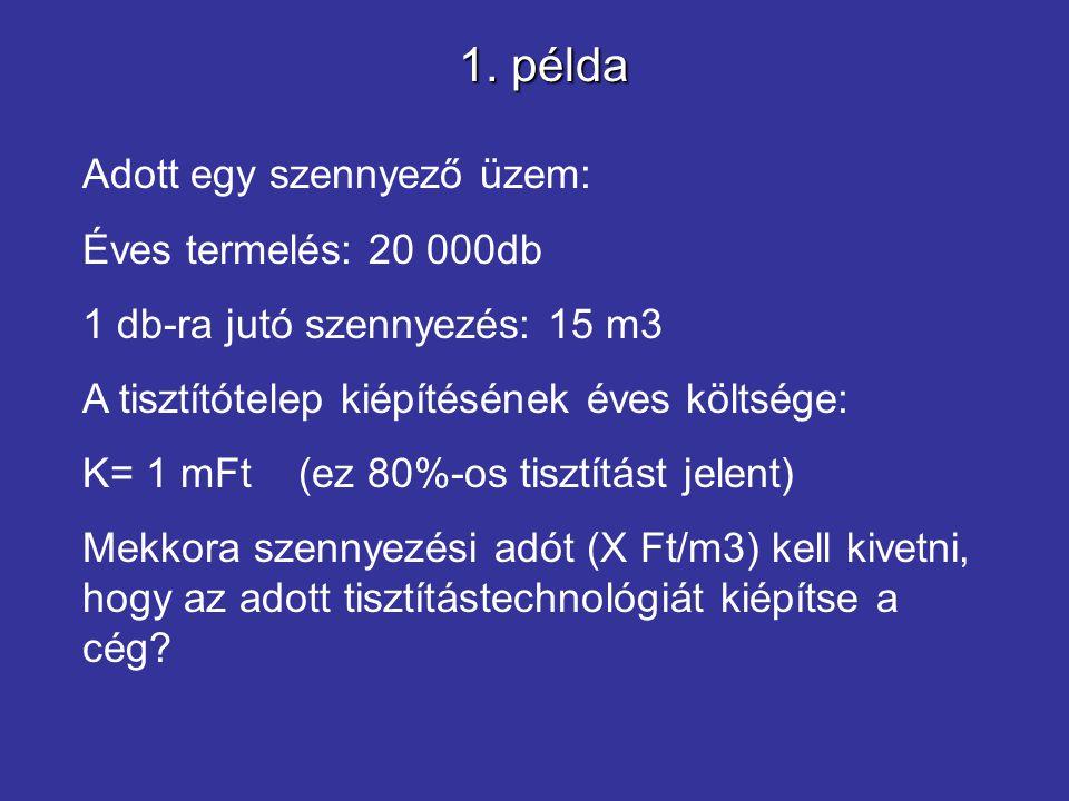 1. példa Adott egy szennyező üzem: Éves termelés: 20 000db 1 db-ra jutó szennyezés: 15 m3 A tisztítótelep kiépítésének éves költsége: K= 1 mFt (ez 80%