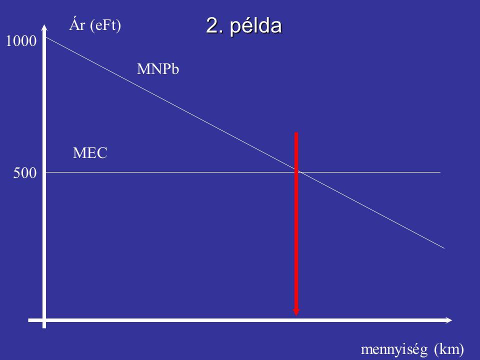 Ár (eFt) mennyiség (km) 500 1000 MEC MNPb 2. példa