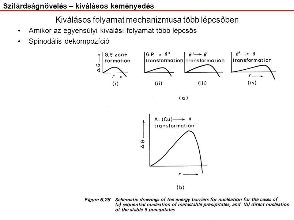 Kiválásos folyamat mechanizmusa több lépcsőben Amikor az egyensúlyi kiválási folyamat több lépcsős Spinodális dekompozíció Szilárdságnövelés – kiválás