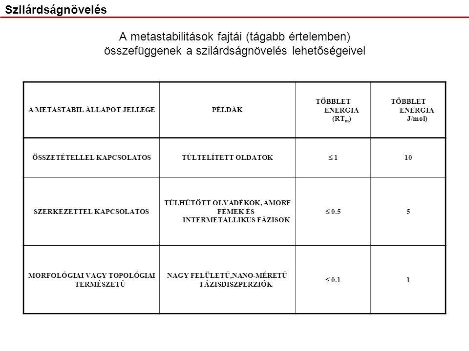 A metastabilitások fajtái (tágabb értelemben) összefüggenek a szilárdságnövelés lehetőségeivel A METASTABIL ÁLLAPOT JELLEGEPÉLDÁK TÖBBLET ENERGIA (RT