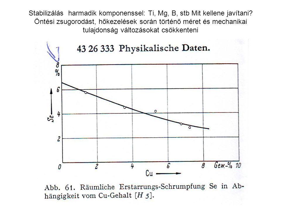 Stabilizálás harmadik komponenssel: Ti, Mg, B, stb Mit kellene javítani? Öntési zsugorodást, hőkezelések során történő méret és mechanikai tulajdonság