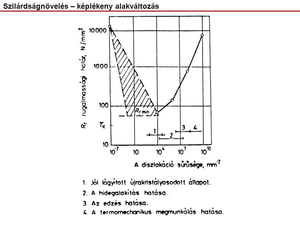 I.szakasz: rugalmas tartomány után a könnyű csúszás vagy egyszeres csúszás jelensége a domináns.