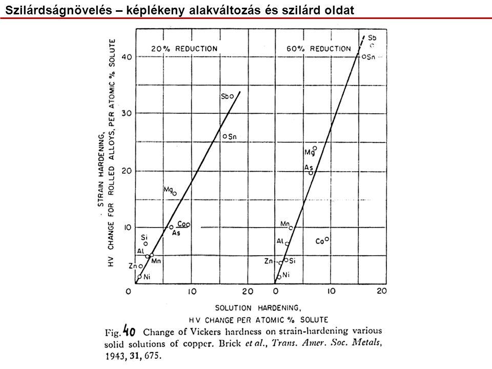 Folyamat stabilizálódása Al(Cu) túltelített szilárd oldatból kiváló fázisnál Szilárdságnövelés – kiválásos keményedés