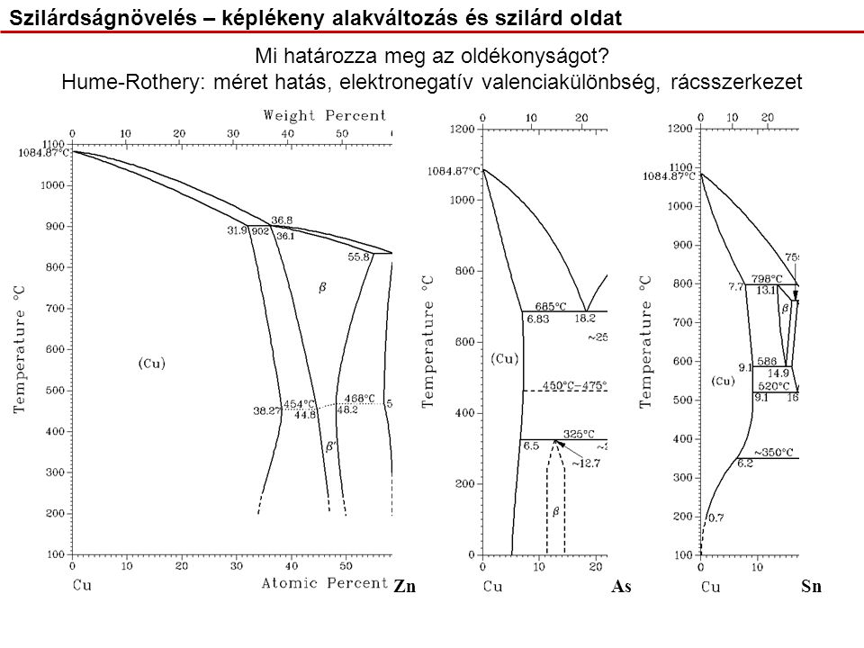 Mi határozza meg az oldékonyságot? Hume-Rothery: méret hatás, elektronegatív valenciakülönbség, rácsszerkezet ZnAsSn Szilárdságnövelés – képlékeny ala
