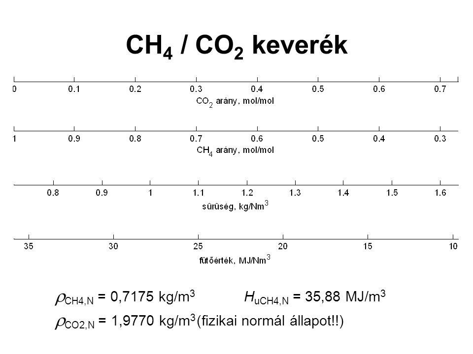 CH 4 / CO 2 keverék  CH4,N = 0,7175 kg/m 3 H uCH4,N = 35,88 MJ/m 3  CO2,N = 1,9770 kg/m 3 (fizikai normál állapot!!)