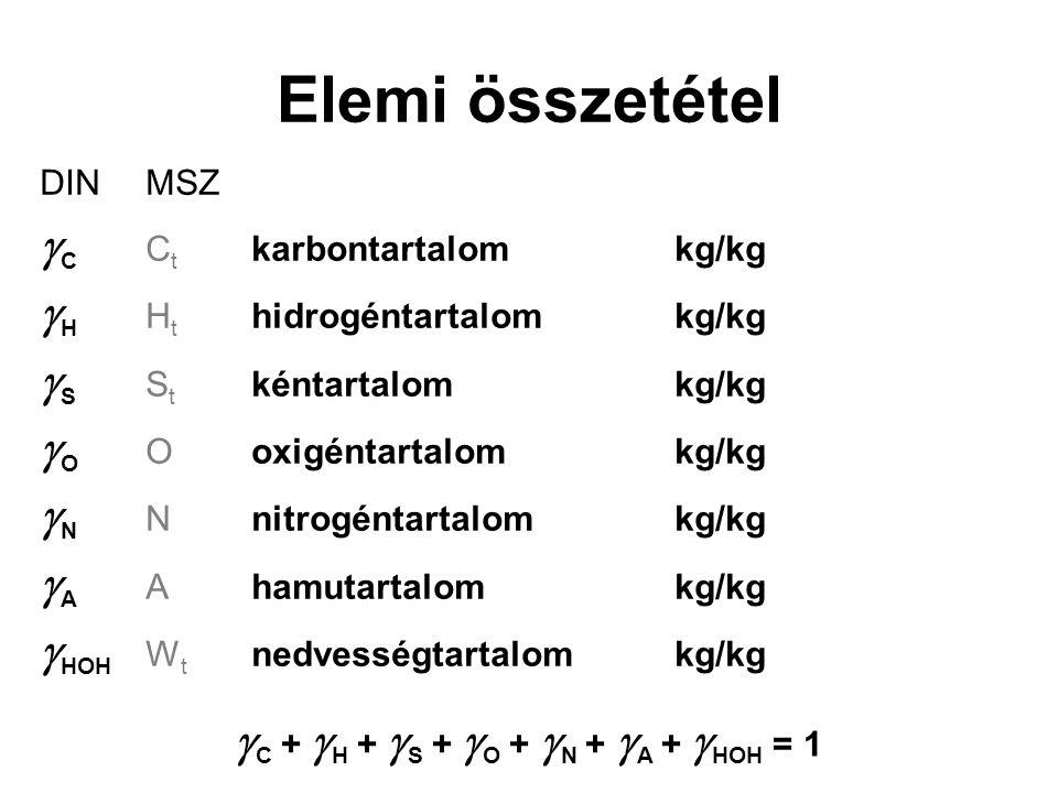 Elemi összetétel DINMSZ  C C t karbontartalomkg/kg  H H t hidrogéntartalomkg/kg  S S t kéntartalomkg/kg  O Ooxigéntartalomkg/kg  N Nnitrogéntartalomkg/kg  A Ahamutartalomkg/kg  HOH W t nedvességtartalomkg/kg  C +  H +  S +  O +  N +  A +  HOH = 1