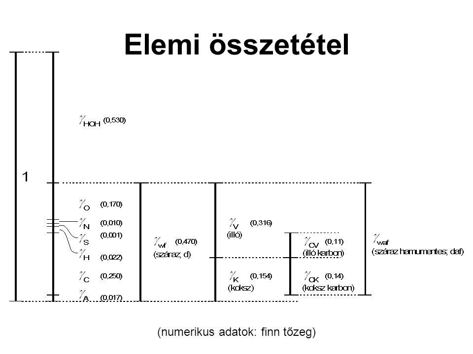 (numerikus adatok: finn tőzeg) Elemi összetétel
