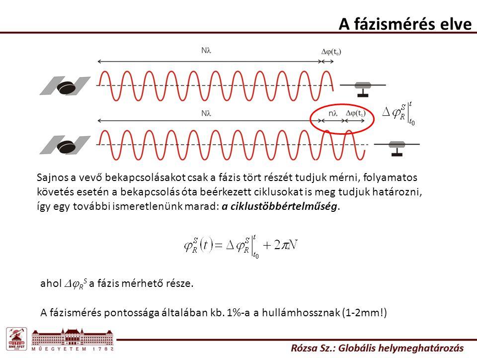 A fázismérés elve Térjünk át a ciklusszámra a fázis helyett: A lekevert vivőfázis mérhető része: vagy: Ha a ciklusszámot a hullámhosszal megszorozzuk, akkor ismét pszeudotávolságot kapunk, ezt fázistávolságnak nevezzük.