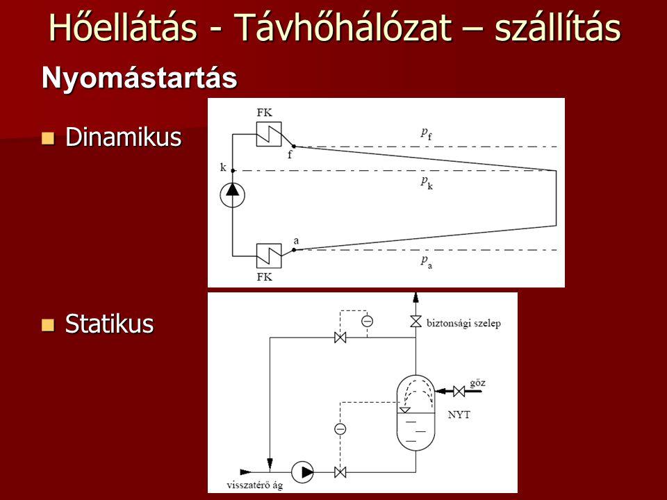 Hőellátás - Távhőhálózat – szállítás Dinamikus Dinamikus Statikus Statikus Nyomástartás