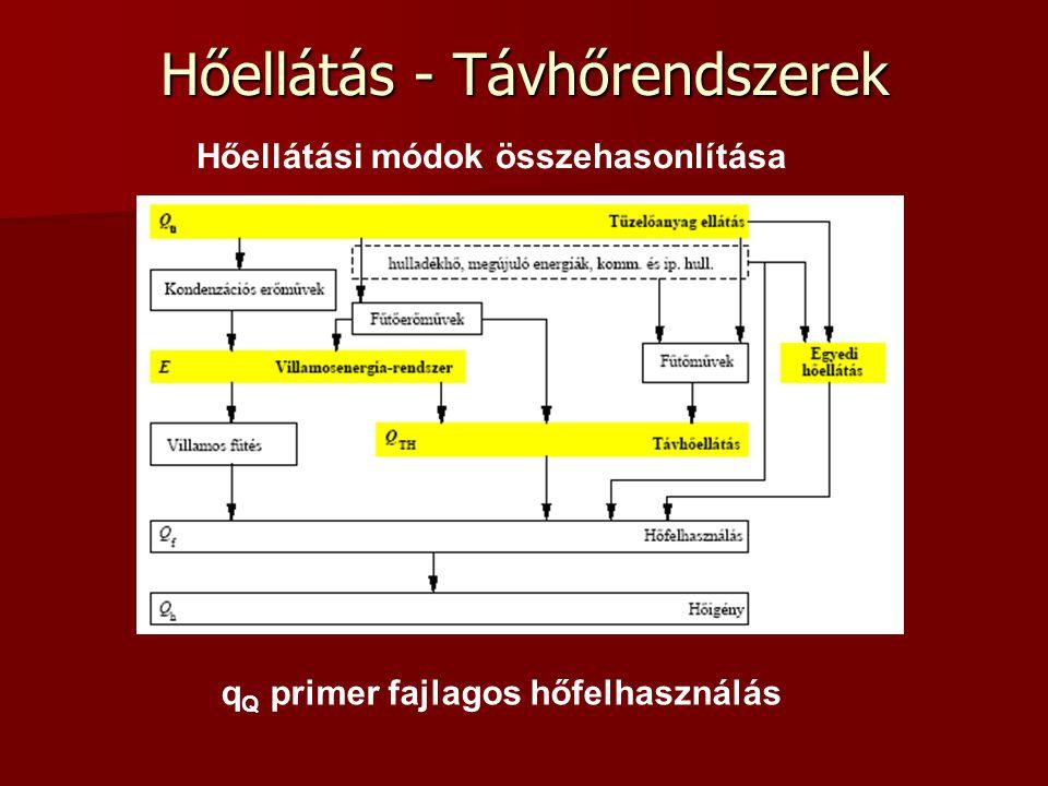 Hőellátás - Távhőrendszerek Hőellátási módok összehasonlítása q Q primer fajlagos hőfelhasználás