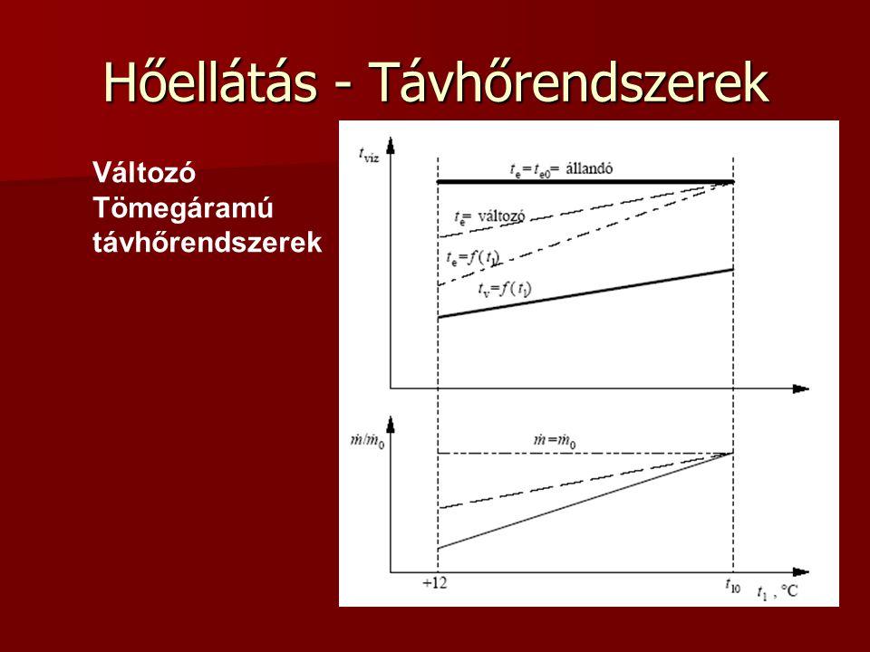 Hőellátás - Távhőrendszerek Változó Tömegáramú távhőrendszerek