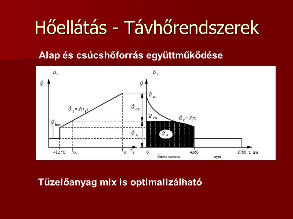 Hőellátás - Távhőrendszerek Alap és csúcshőforrás együttműködése Tüzelőanyag mix is optimalizálható