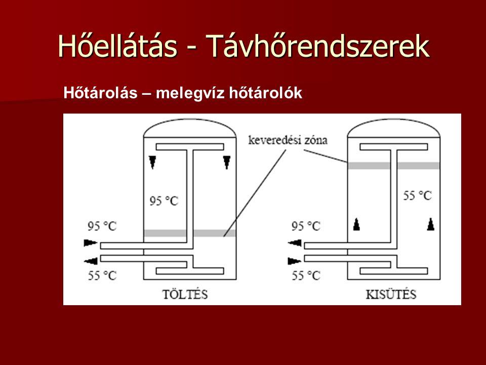 Hőellátás - Távhőrendszerek Hőtárolás – melegvíz hőtárolók