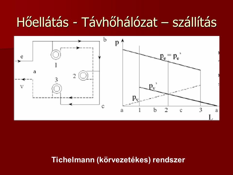 Hőellátás - Távhőhálózat – szállítás Tichelmann (körvezetékes) rendszer
