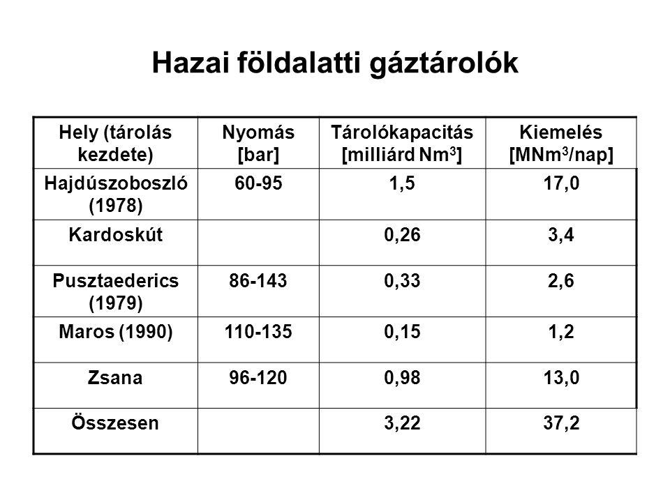 Hazai földalatti gáztárolók Hely (tárolás kezdete) Nyomás [bar] Tárolókapacitás [milliárd Nm 3 ] Kiemelés [MNm 3 /nap] Hajdúszoboszló (1978) 60-951,51