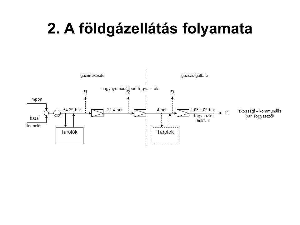 2. A földgázellátás folyamata fogyasztói hálózat import Tárolók hazai termelés f1 64-25 bar f2 25-4 bar f3 4 bar1,03-1,05 bar f4 Tárolók lakossági – k