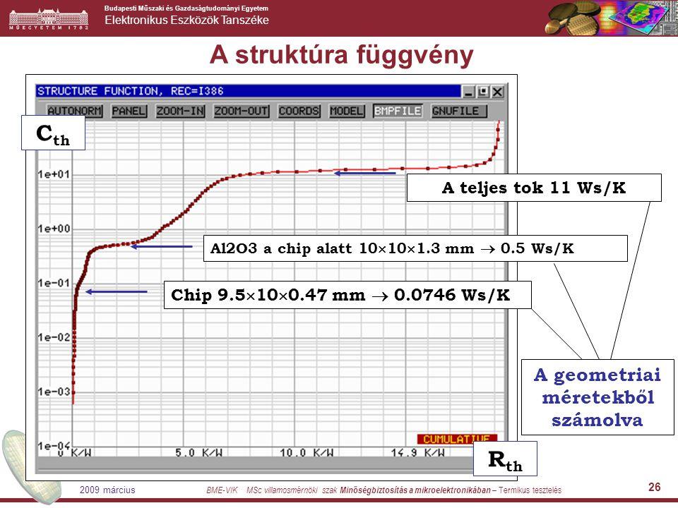 Budapesti Műszaki és Gazdaságtudományi Egyetem Elektronikus Eszközök Tanszéke BME-VIK MSc villamosmérnöki szak Minőségbiztosítás a mikroelektronikában – Termikus tesztelés 2009 március 26 A struktúra függvény Chip 9.5  10  0.47 mm  0.0746 Ws/K Al2O3 a chip alatt 10  10  1.3 mm  0.5 Ws/K A teljes tok 11 Ws/K A geometriai méretekből számolva R th C th