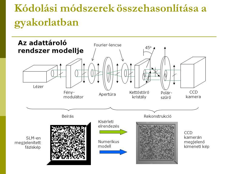 Kódolási módszerek összehasonlítása a gyakorlatban Lézer Fény- modulátor Fourier-lencse Apertúra Kettőstörő kristály CCD kamera Polár- szűrő 45 o Az a