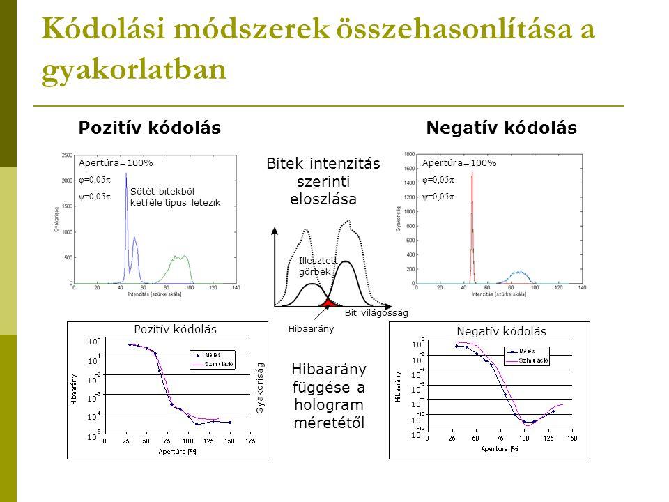 Kódolási módszerek összehasonlítása a gyakorlatban Pozitív kódolásNegatív kódolás Bitek intenzitás szerinti eloszlása Bit világosság Gyakoriság Illesz