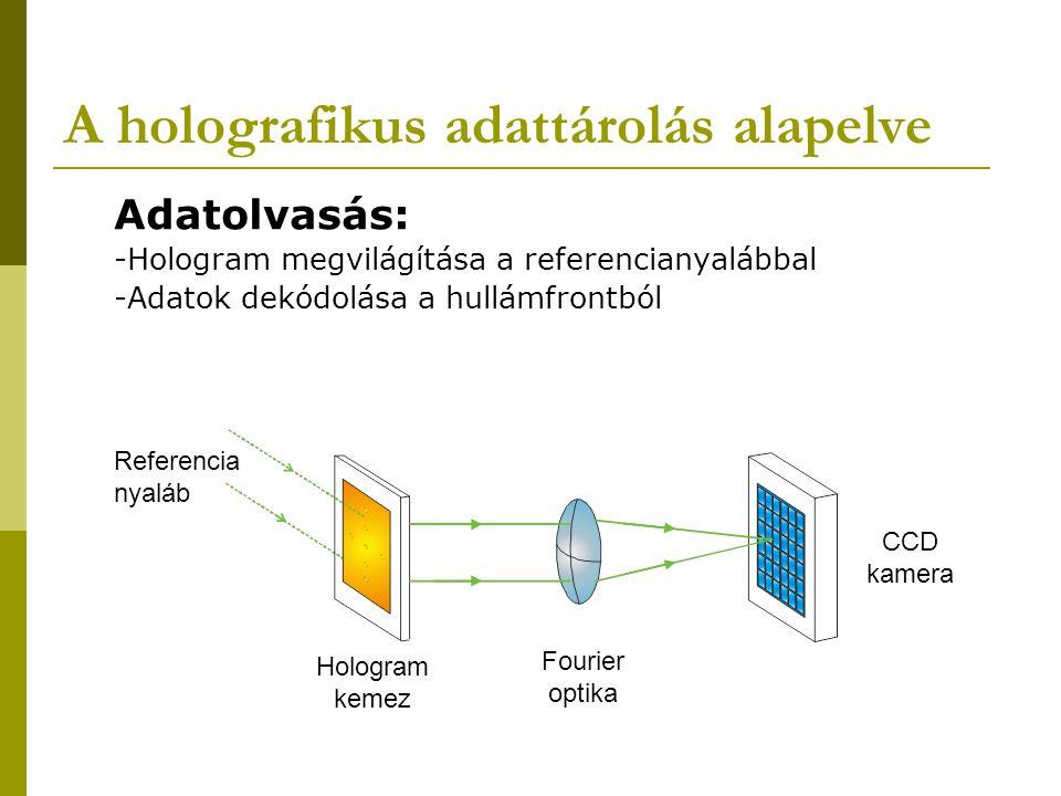 A holografikus adattárolás alapelve Adatolvasás: -Hologram megvilágítása a referencianyalábbal -Adatok dekódolása a hullámfrontból CCD kamera Referenc