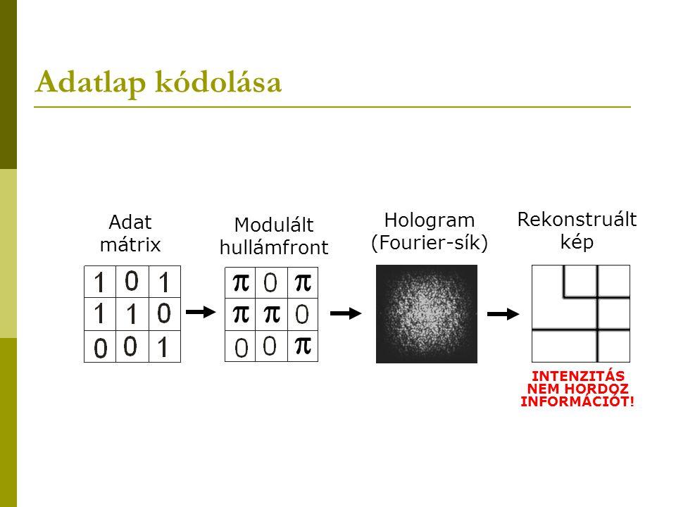 Adatlap kódolása Adat mátrix Modulált hullámfront INTENZITÁS NEM HORDOZ INFORMÁCIÓT! Hologram (Fourier-sík) Rekonstruált kép