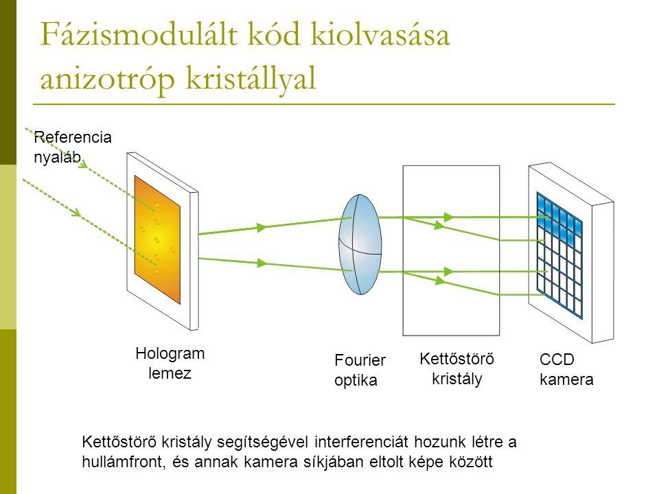 Fázismodulált kód kiolvasása anizotróp kristállyal Referencia nyaláb Hologram lemez Fourier optika Kettőstörő kristály CCD kamera Kettőstörő kristály