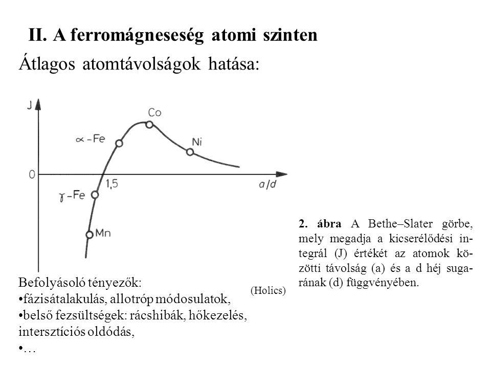2. ábra A Bethe–Slater görbe, mely megadja a kicserélődési in- tegrál (J) értékét az atomok kö- zötti távolság (a) és a d héj suga- rának (d) függvény