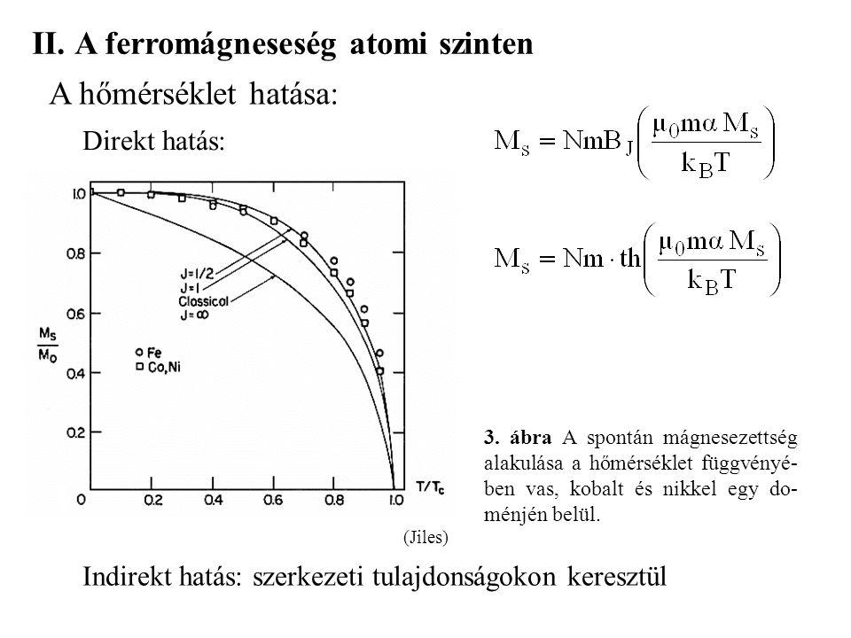 A hőmérséklet hatása: Direkt hatás: 3. ábra A spontán mágnesezettség alakulása a hőmérséklet függvényé- ben vas, kobalt és nikkel egy do- ménjén belül