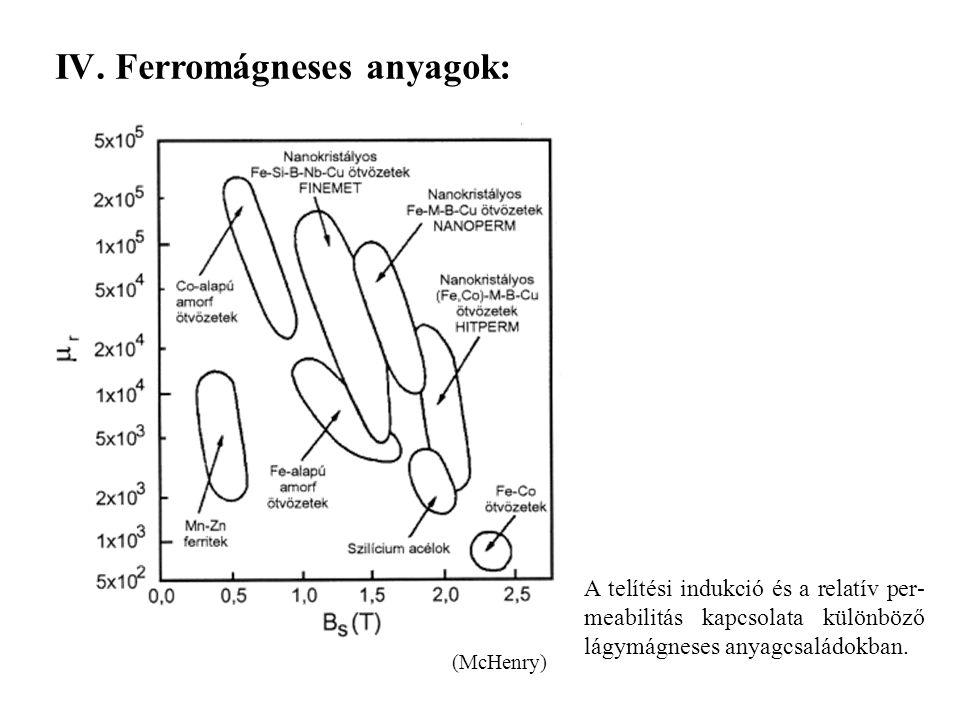 A telítési indukció és a relatív per- meabilitás kapcsolata különböző lágymágneses anyagcsaládokban. IV. Ferromágneses anyagok: (McHenry)