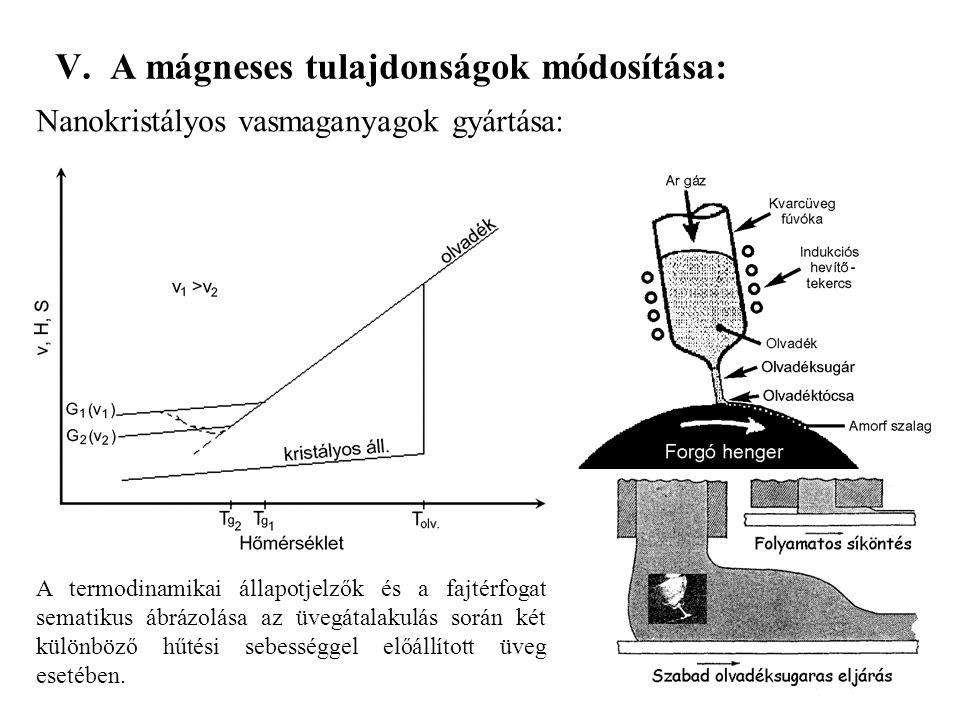 V. A mágneses tulajdonságok módosítása: Nanokristályos vasmaganyagok gyártása: A termodinamikai állapotjelzők és a fajtérfogat sematikus ábrázolása az