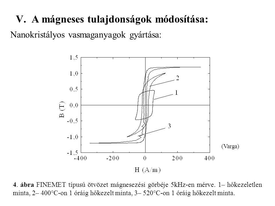 V. A mágneses tulajdonságok módosítása: Nanokristályos vasmaganyagok gyártása: 4. ábra FINEMET típusú ötvözet mágnesezési görbéje 5kHz-en mérve. 1– hő