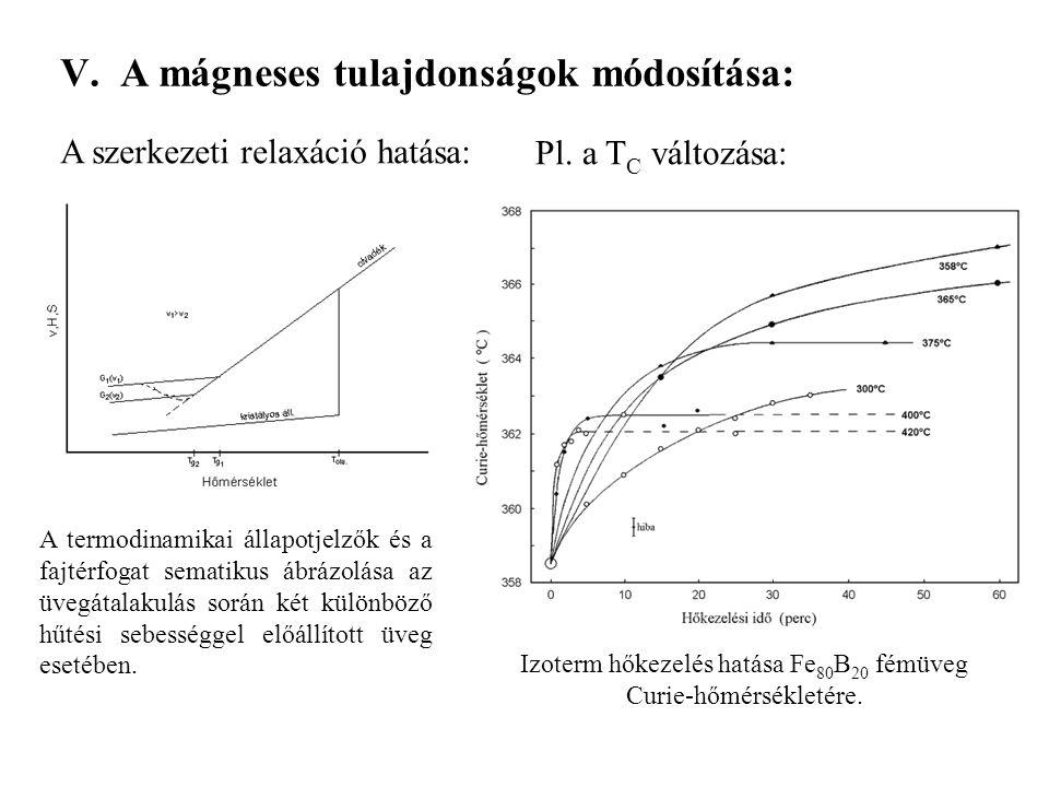 V. A mágneses tulajdonságok módosítása: A termodinamikai állapotjelzők és a fajtérfogat sematikus ábrázolása az üvegátalakulás során két különböző hűt