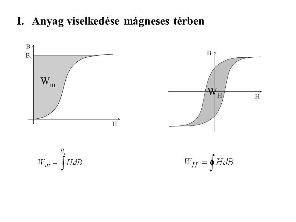 I.Anyag viselkedése mágneses térben