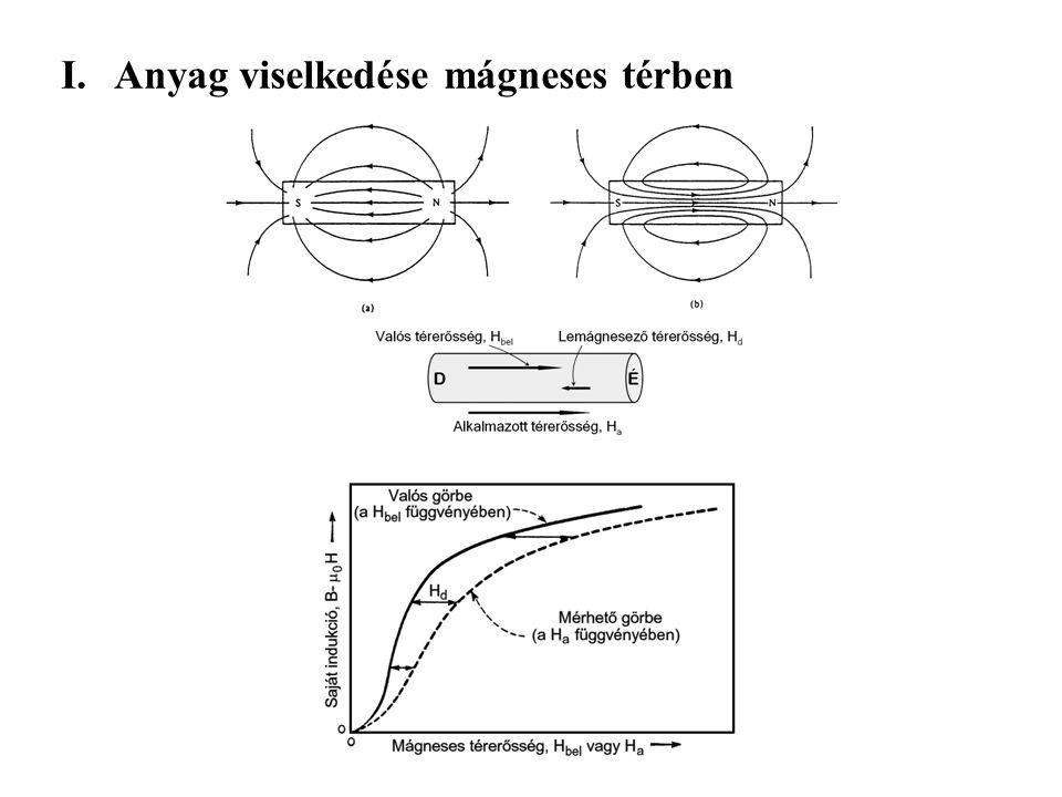 A telítési indukció és a relatív per- meabilitás kapcsolata különböző lágymágneses anyagcsaládokban.