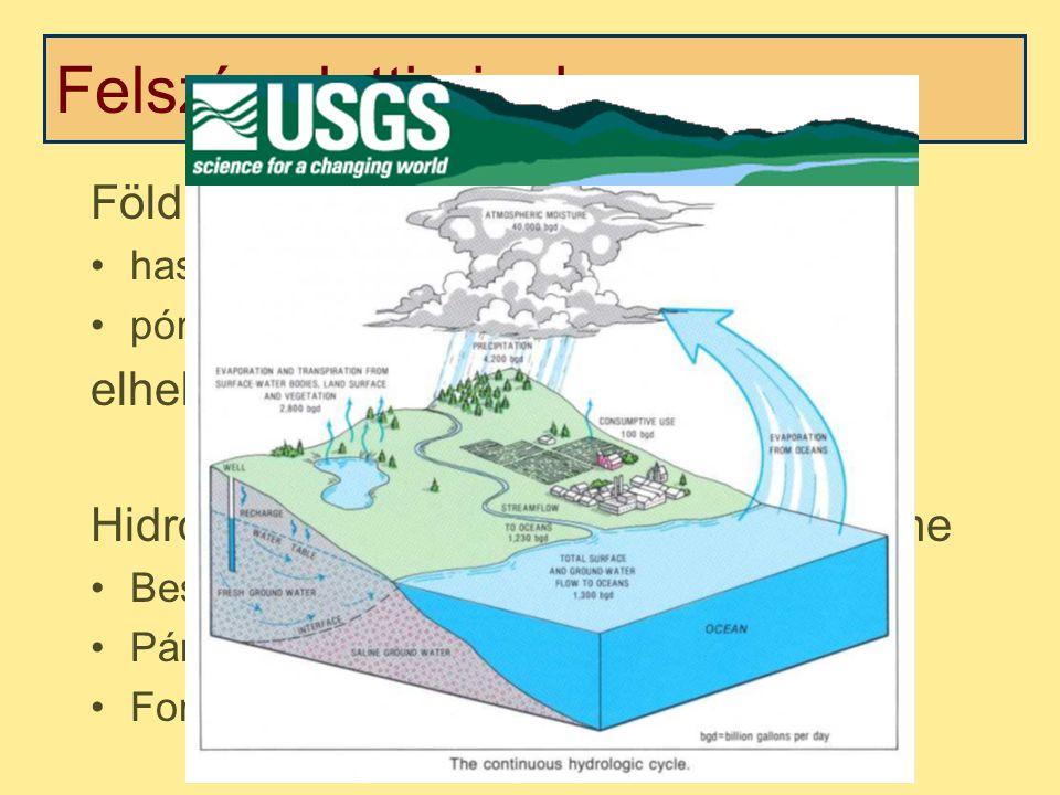 Felszín alatti vizek Hidrológiai ciklus Ökológia – növényzet, élővilág Jelentőség