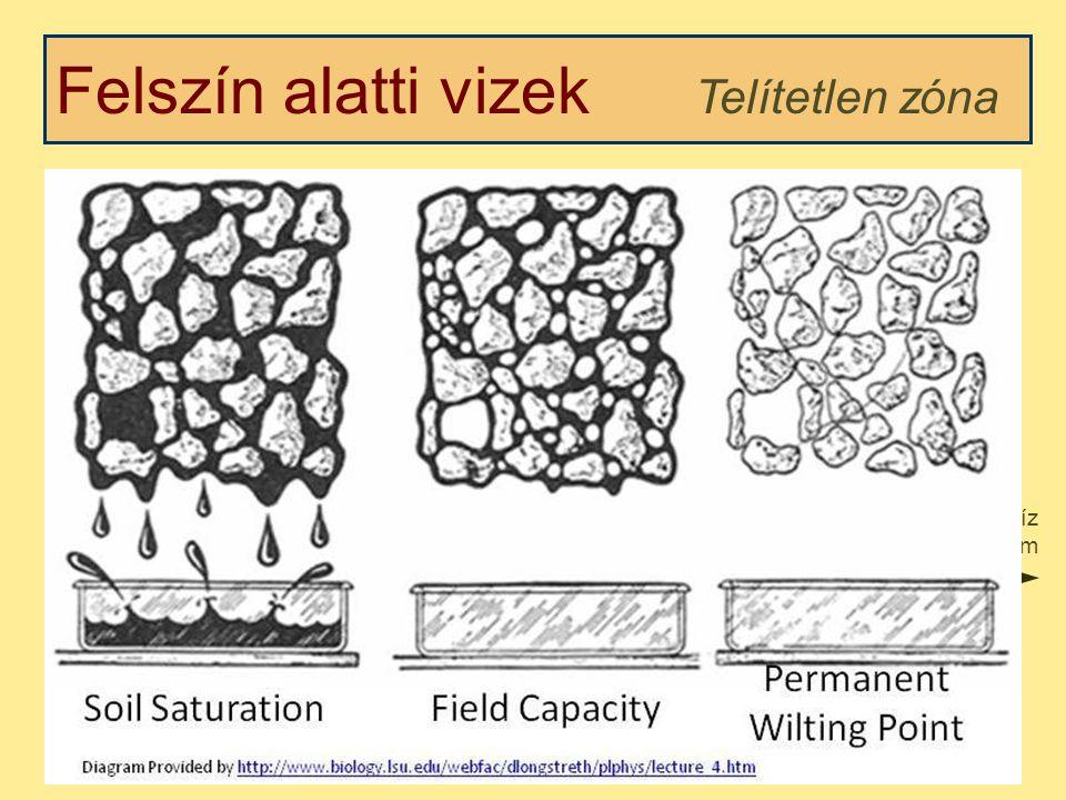 Felszín alatti vizek Telített zóna Kétfázisú –Porózus (szilárd) közeg –Víz Vertikális és horizontális vízmozgás egyaránt Fő hajtóerő a potenciálkülönbség (~gravitáció) Víztartalom profil Víz tartalom magasság Telítetlen Telített nedves száraz talajvíztükör Kap.