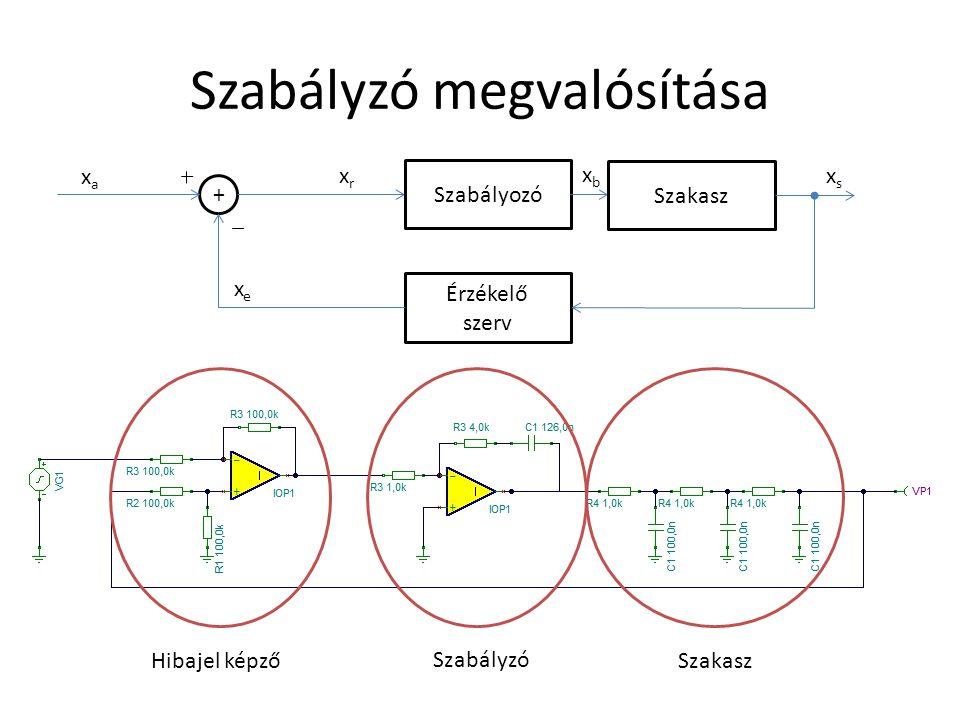 Szabályzó megvalósítása Szabályzó Szakasz Szabályozó Szakasz Érzékelő szerv xexe xaxa xrxr xbxb xsxs + Hibajel képző