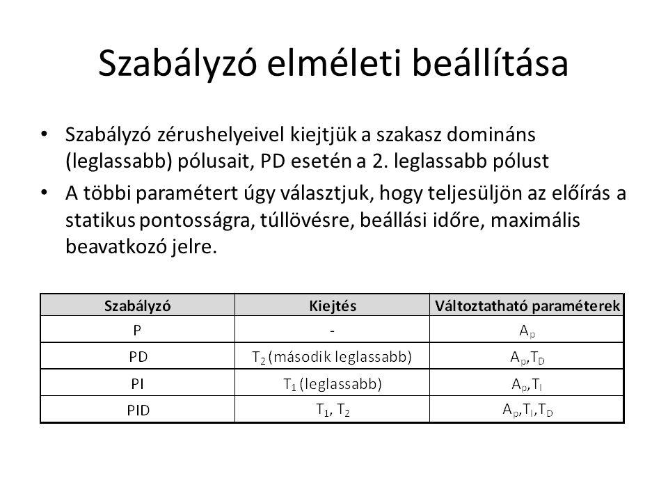 Szabályzó elméleti beállítása Szabályzó zérushelyeivel kiejtjük a szakasz domináns (leglassabb) pólusait, PD esetén a 2. leglassabb pólust A többi par
